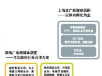上海文广与湖南广电新媒体之路迥异